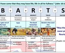 Barts values and memory verses